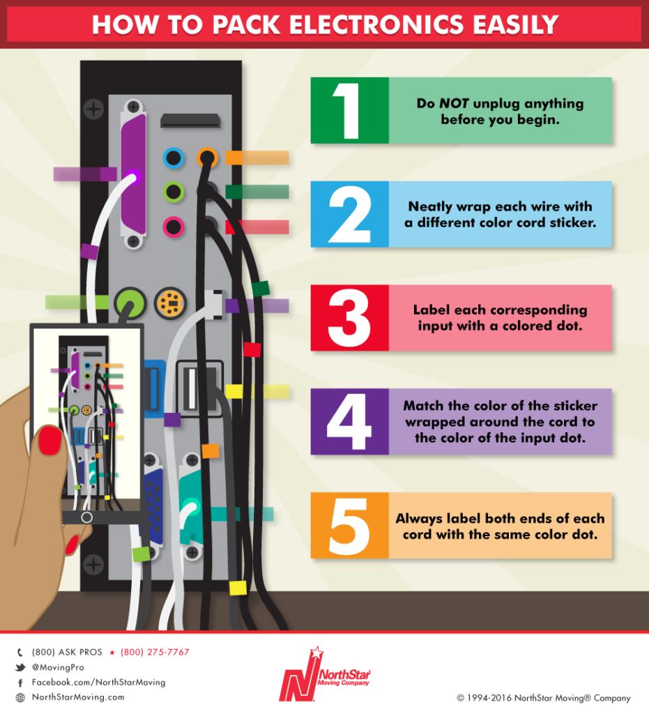 electronics-infographic